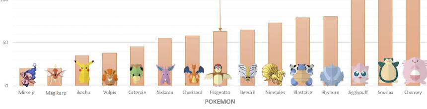 A set of Pokemon icons on an orange bar graph from lowest to highest hit points.