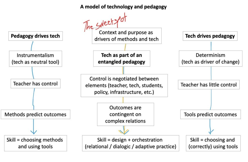 Diagram of a model of technology and pedagogy.