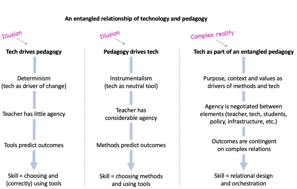 Diagram of an entangled relationship of technology and pedagogy